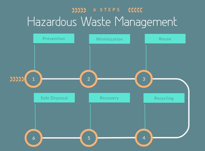 hazardous waste management steps-min