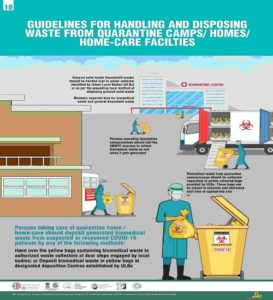 Guidelines for handling and disposing COVID-19 waste
