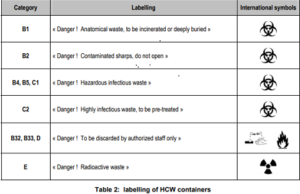 Biomedical waste container labeling