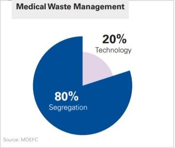 medical waste management chart