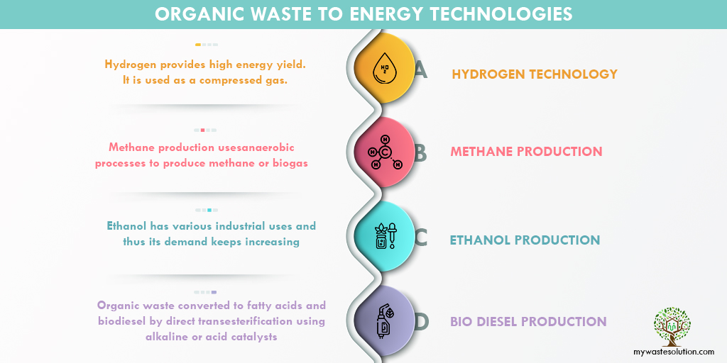 Infographic for organic waste to energy technologies